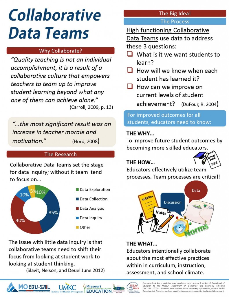 Collaborative Classroom Data ~ Collaborative data teams missouri edusail